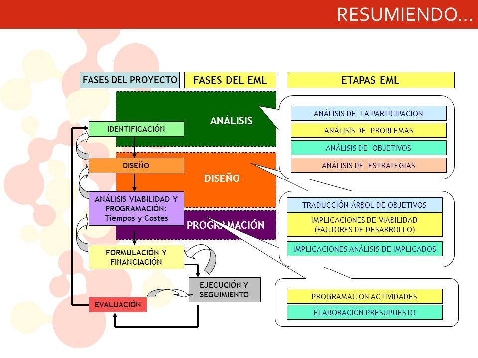 RESUMIENDO… ANÁLISIS DISEÑO PROGRAMACIÓN FASES DEL EML EJECUCIÓN Y SEGUIMIENTO IDENTIFICACIÓN DISEÑO ANÁLISIS VIABILIDAD Y PROGRAMACIÓN: Tiempos y Costes EVALUACIÓN FORMULACIÓN Y FINANCIACIÓN FASES DEL PROYECTO ANÁLISIS DE LA PARTICIPACIÓN ANÁLISIS DE PROBLEMAS ANÁLISIS DE OBJETIVOS ANÁLISIS DE ESTRATEGIAS TRADUCCIÓN ÁRBOL DE OBJETIVOS IMPLICACIONES DE VIABILIDAD (FACTORES DE DESARROLLO) IMPLICACIONES ANÁLISIS DE IMPLICADOS PROGRAMACIÓN ACTIVIDADES ELABORACIÓN PRESUPUESTO ETAPAS EML