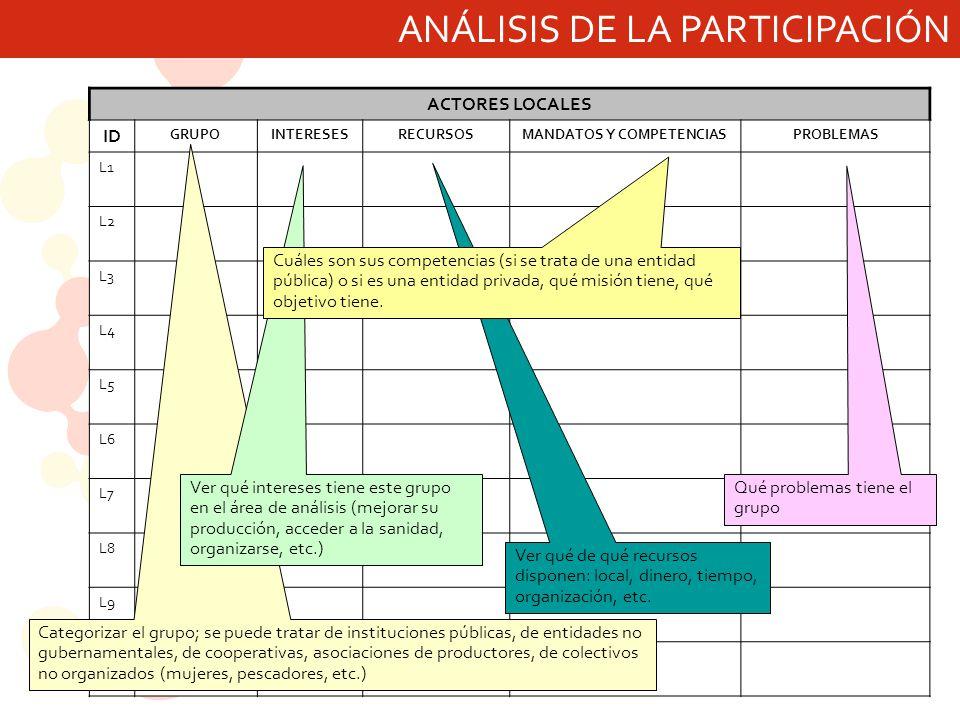 ANÁLISIS DE LA PARTICIPACIÓN ACTORES LOCALES ID GRUPOINTERESESRECURSOSMANDATOS Y COMPETENCIASPROBLEMAS L1 L2 L3 L4 L5 L6 L7 L8 L9 L10 Categorizar el g