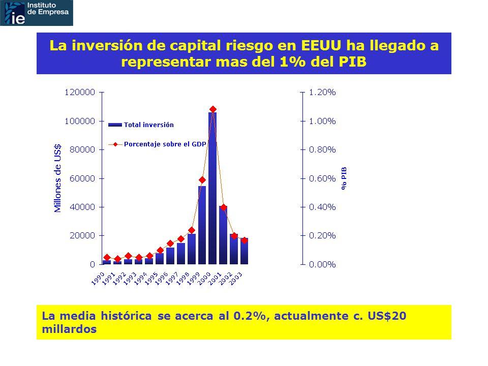La inversión de capital riesgo en EEUU ha llegado a representar mas del 1% del PIB La media histórica se acerca al 0.2%, actualmente c.