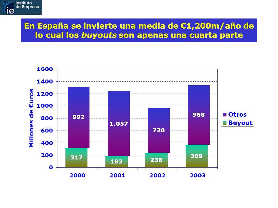 En España se invierte una media de 1,200m/año de lo cual los buyouts son apenas una cuarta parte