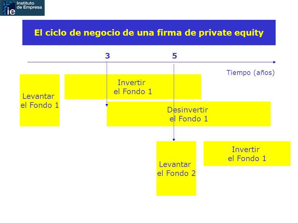 El ciclo de negocio de una firma de private equity Levantar el Fondo 1 Invertir el Fondo 1 Tiempo (años) Desinvertir el Fondo 1 Levantar el Fondo 2 Invertir el Fondo 1 35
