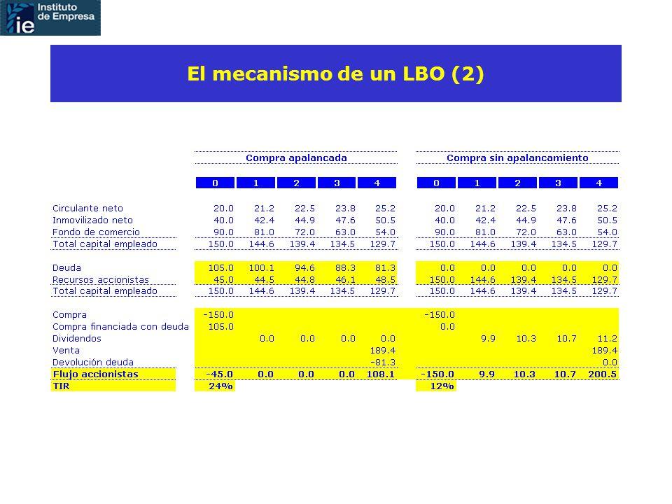 El mecanismo de un LBO (2)