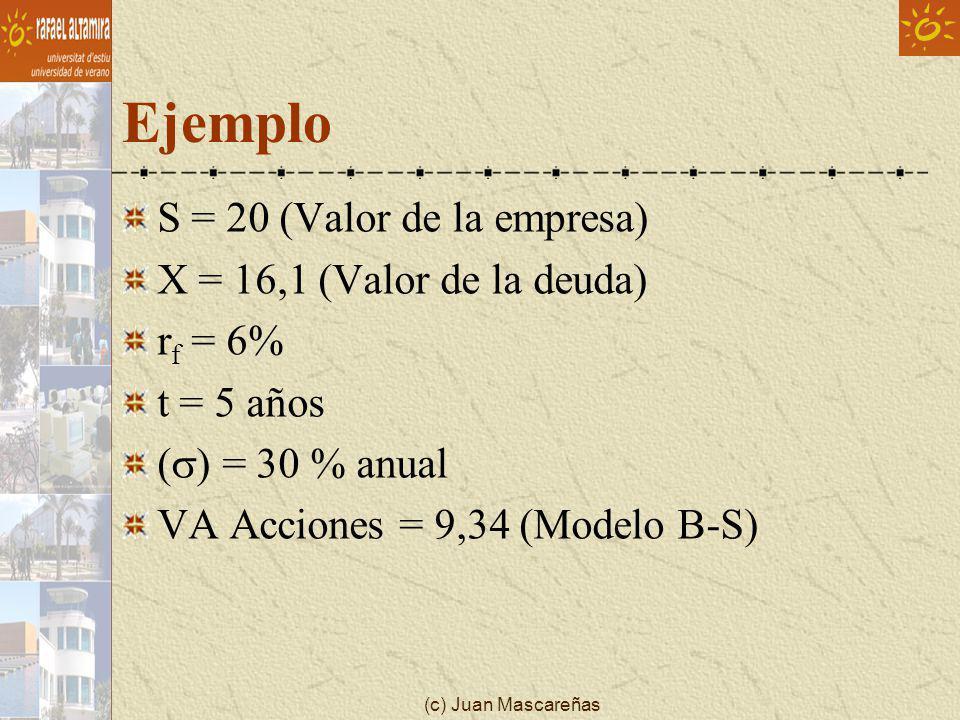 (c) Juan Mascareñas Ejemplo S = 20 (Valor de la empresa) X = 16,1 (Valor de la deuda) r f = 6% t = 5 años ( ) = 30 % anual VA Acciones = 9,34 (Modelo