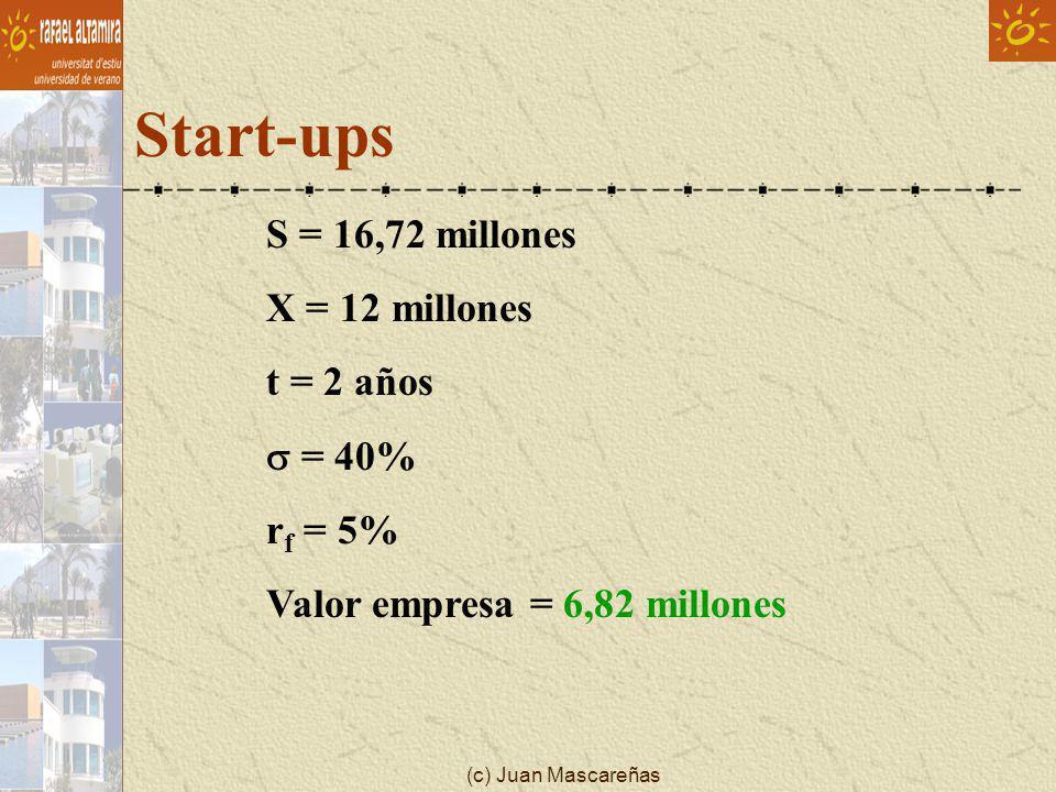 (c) Juan Mascareñas Start-ups S = 16,72 millones X = 12 millones t = 2 años = 40% r f = 5% Valor empresa = 6,82 millones