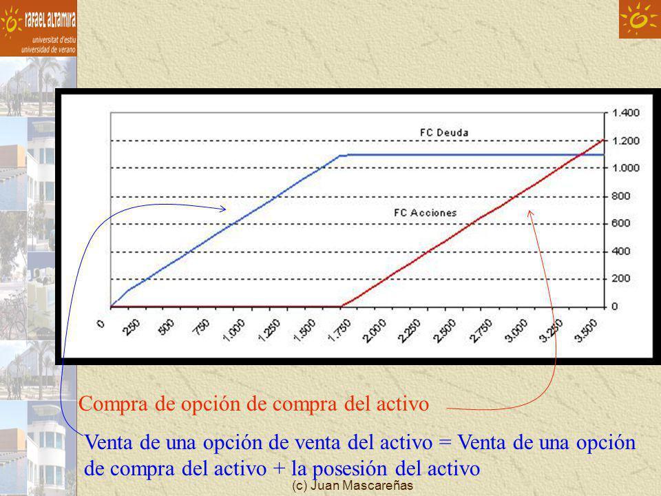 Compra de opción de compra del activo Venta de una opción de venta del activo = Venta de una opción de compra del activo + la posesión del activo