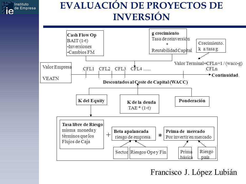 EVALUACIÓN DE PROYECTOS DE INVERSIÓN Francisco J. López Lubián Cash Flow Op BAIT (1-t) -Inversiones -Cambios FM g crecimiento Tasa de reinversión * Re