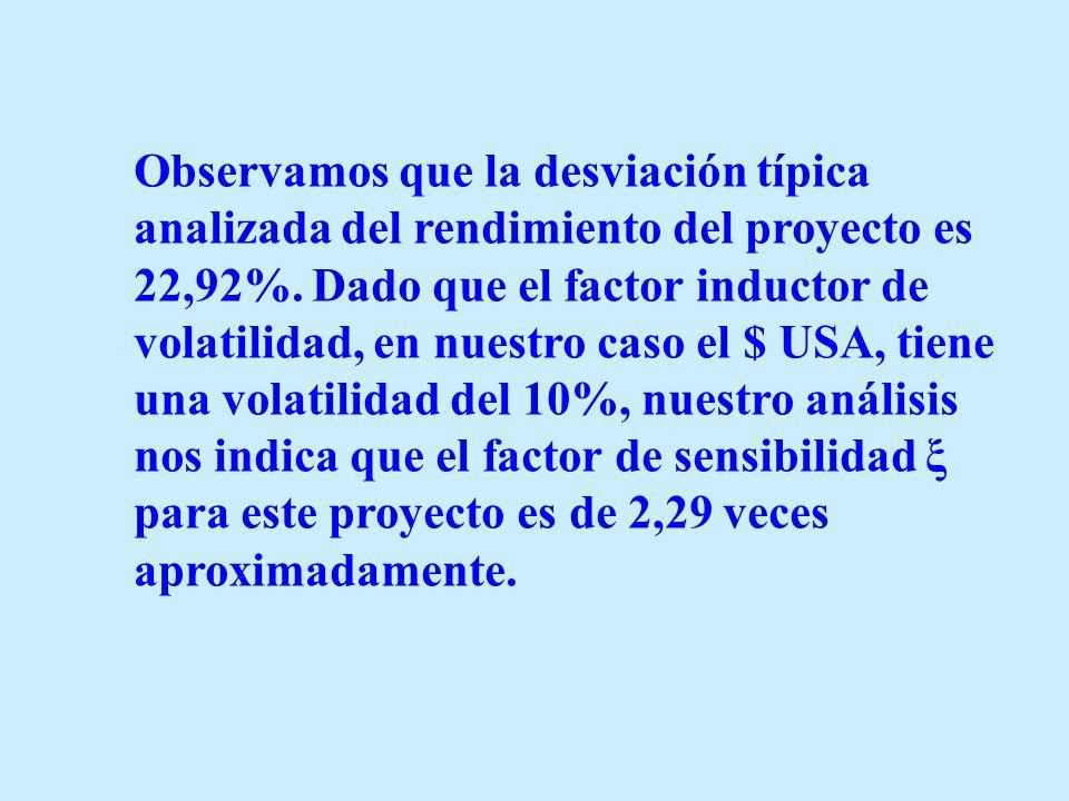 Observamos que la desviación típica analizada del rendimiento del proyecto es 22,92%. Dado que el factor inductor de volatilidad, en nuestro caso el $