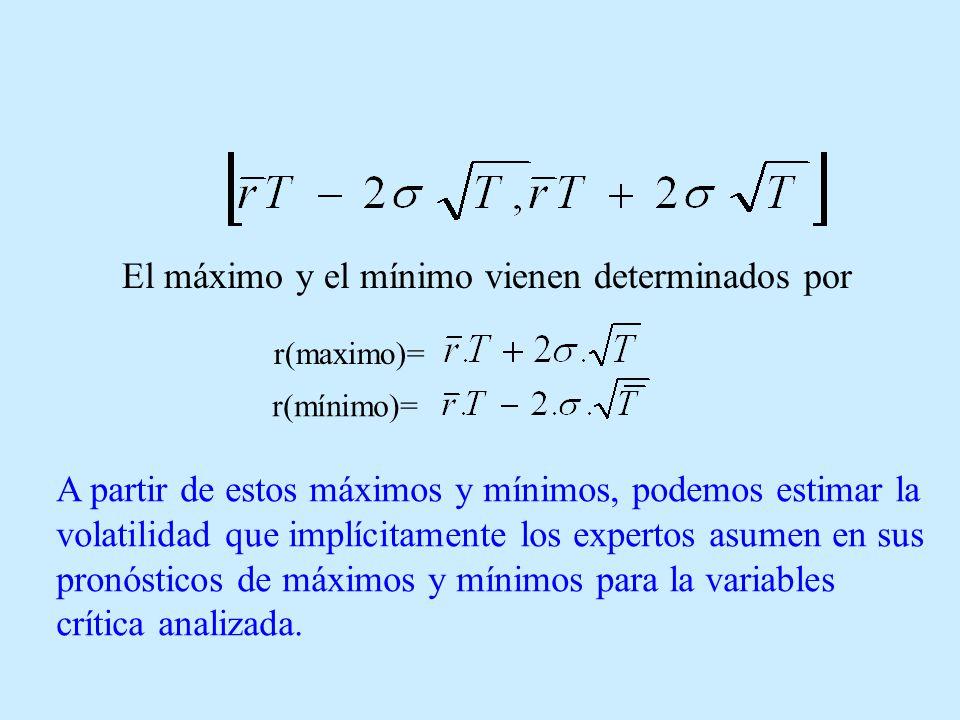 El máximo y el mínimo vienen determinados por r(maximo)= r(mínimo)= A partir de estos máximos y mínimos, podemos estimar la volatilidad que implícitamente los expertos asumen en sus pronósticos de máximos y mínimos para la variables crítica analizada.
