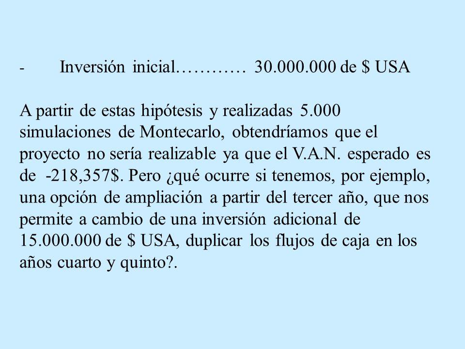 - Inversión inicial………… 30.000.000 de $ USA A partir de estas hipótesis y realizadas 5.000 simulaciones de Montecarlo, obtendríamos que el proyecto no sería realizable ya que el V.A.N.