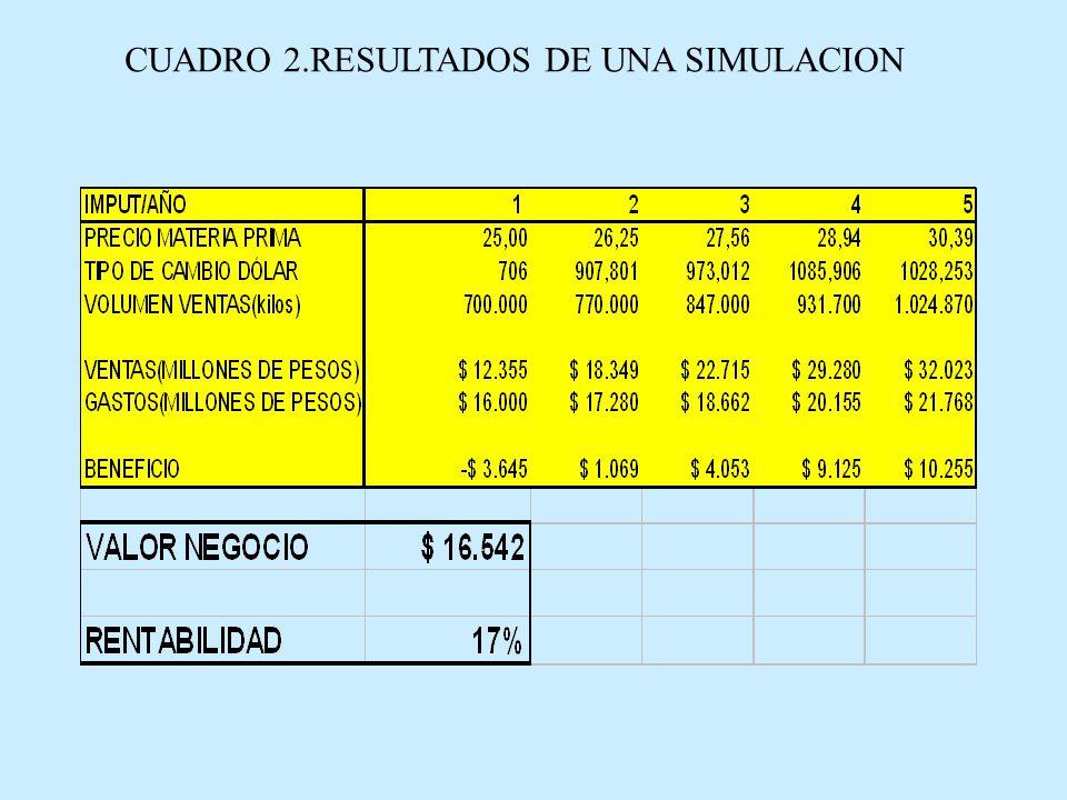 CUADRO 3.PRINCIPALES RESULTADOS DE LA SIMULACION DE MONTECARLO Datos después de 10.000 simulaciones