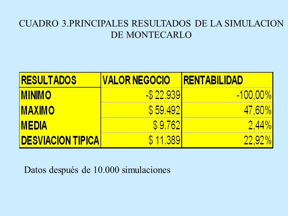 Observamos que la desviación típica analizada del rendimiento del proyecto es 22,92%.
