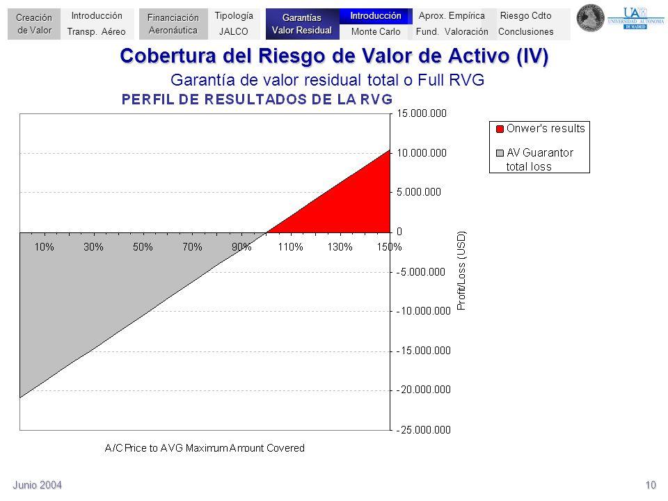 Junio 200410 Cobertura del Riesgo de Valor de Activo (IV) Garantía de valor residual total o Full RVG Riesgo Cdto Conclusiones Creación de Valor Finan