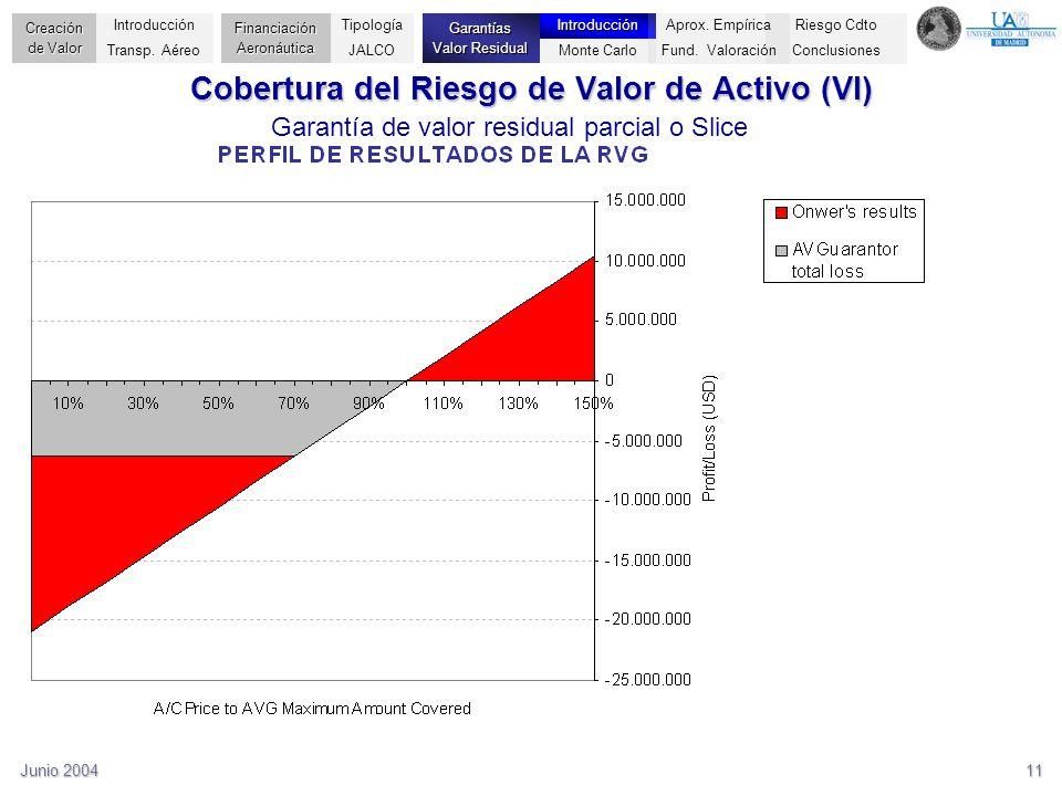 Junio 200411 Cobertura del Riesgo de Valor de Activo (VI) Garantía de valor residual parcial o Slice Riesgo Cdto Conclusiones Creación de Valor Financ