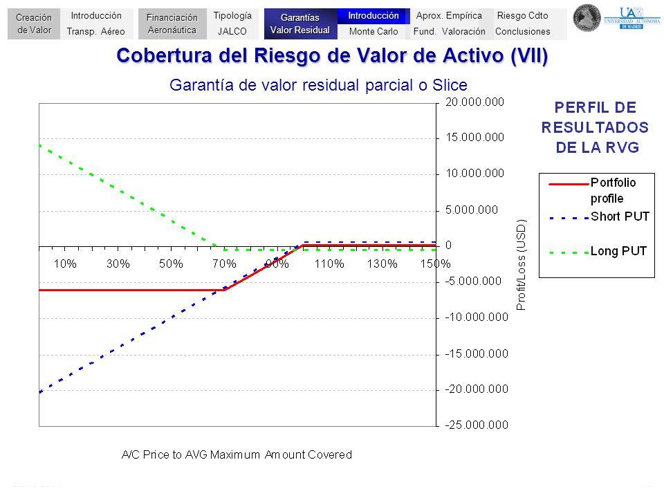 Junio 200412 Cobertura del Riesgo de Valor de Activo (VII) Garantía de valor residual parcial o Slice Riesgo Cdto Conclusiones Creación de Valor Finan