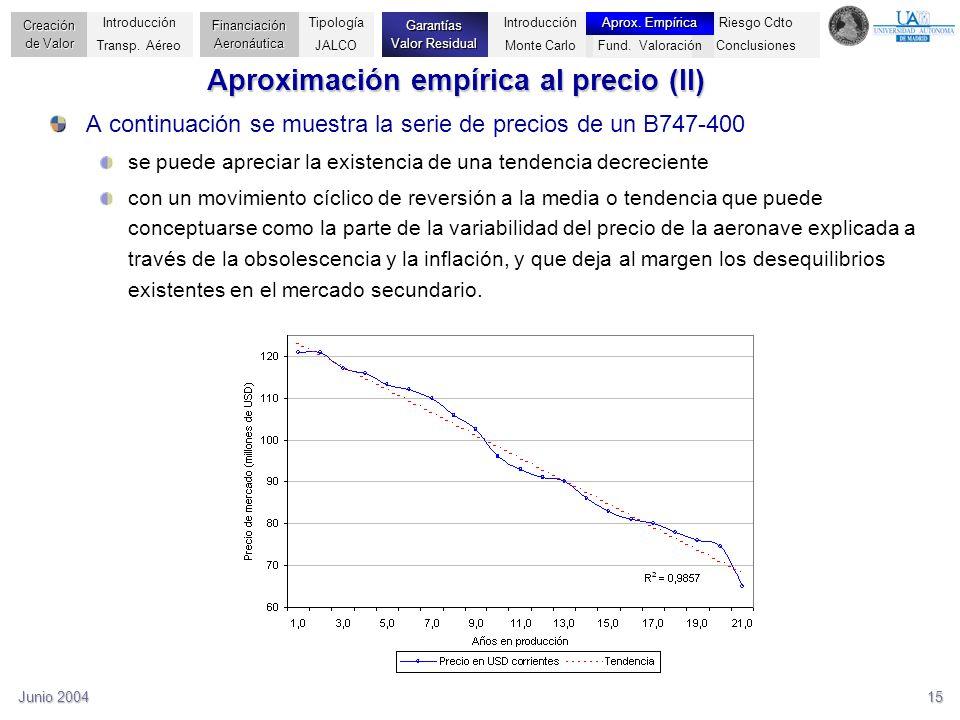 Junio 200415 Aproximación empírica al precio (II) A continuación se muestra la serie de precios de un B747-400 se puede apreciar la existencia de una