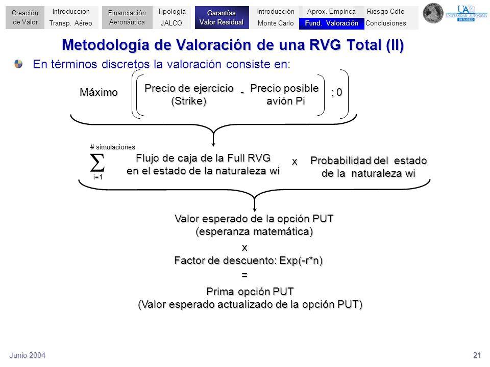 Junio 200421 En términos discretos la valoración consiste en: Prima opción PUT (Valor esperado actualizado de la opción PUT) Factor de descuento: Exp(