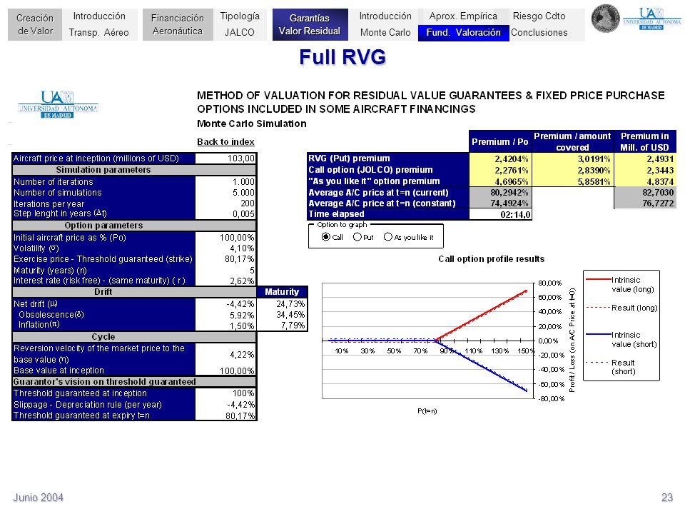 Junio 200423 Full RVG Riesgo Cdto Conclusiones Creación de Valor Financiación Aeronáutica Garantías Valor Residual Introducción Transp. Aéreo Tipologí
