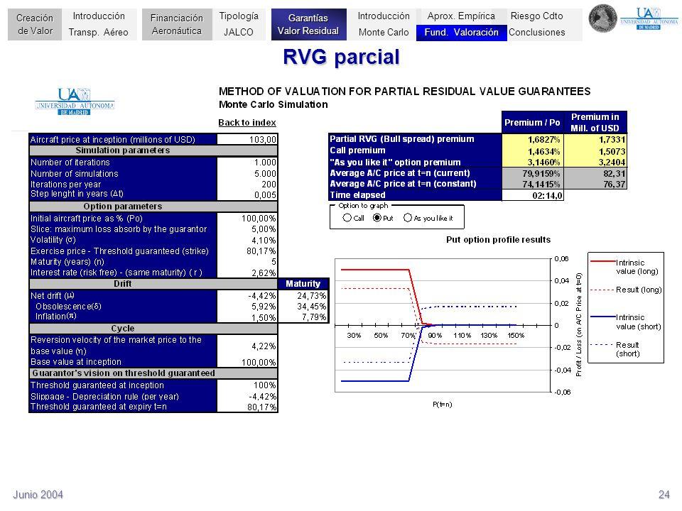 Junio 200424 RVG parcial Riesgo Cdto Conclusiones Creación de Valor Financiación Aeronáutica Garantías Valor Residual Introducción Transp. Aéreo Tipol