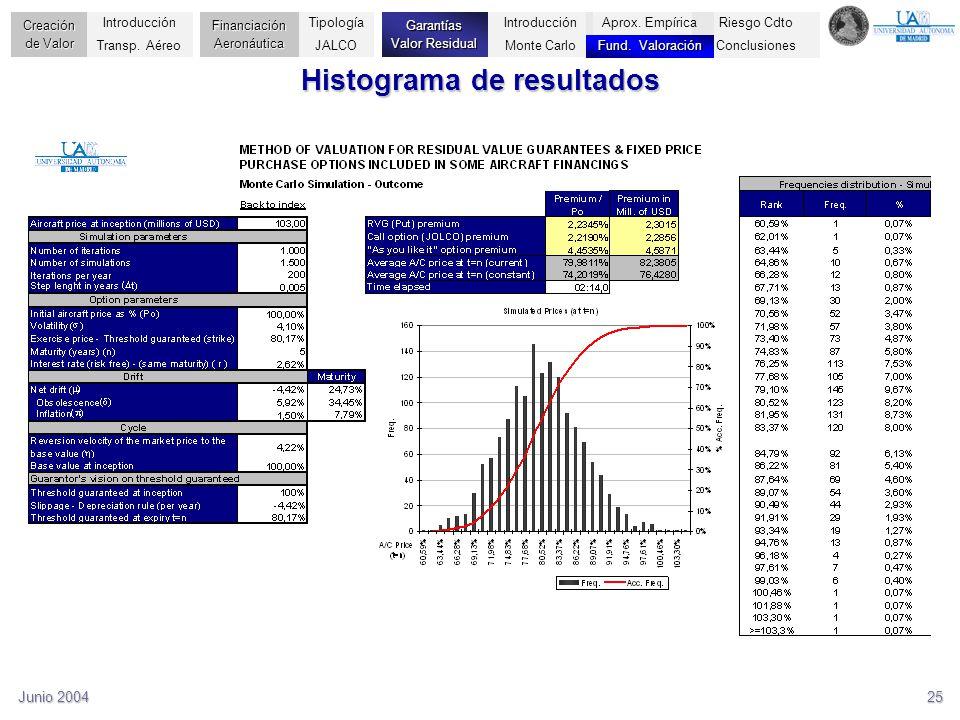 Junio 200425 Histograma de resultados Riesgo Cdto Conclusiones Creación de Valor Financiación Aeronáutica Garantías Valor Residual Introducción Transp