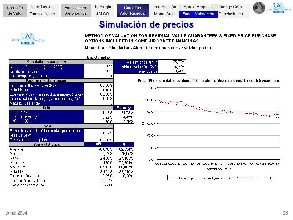 Junio 200426 Simulación de precios Riesgo Cdto Conclusiones Creación de Valor Financiación Aeronáutica Garantías Valor Residual Introducción Transp. A