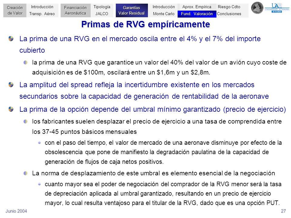 Junio 200427 Primas de RVG empíricamente La prima de una RVG en el mercado oscila entre el 4% y el 7% del importe cubierto la prima de una RVG que gar