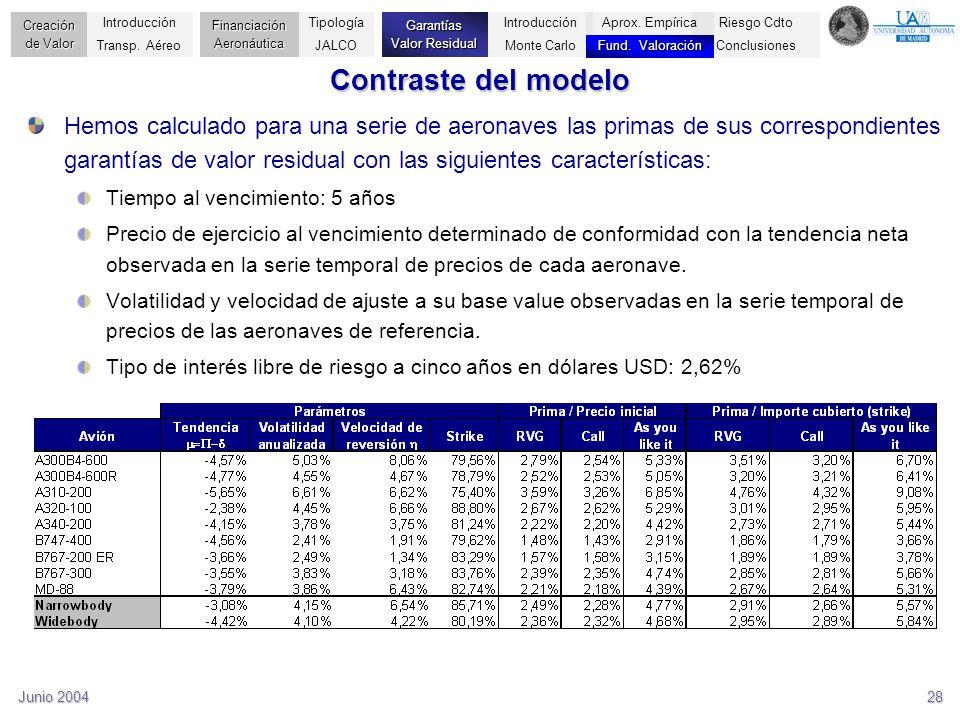 Junio 200428 Contraste del modelo Hemos calculado para una serie de aeronaves las primas de sus correspondientes garantías de valor residual con las s