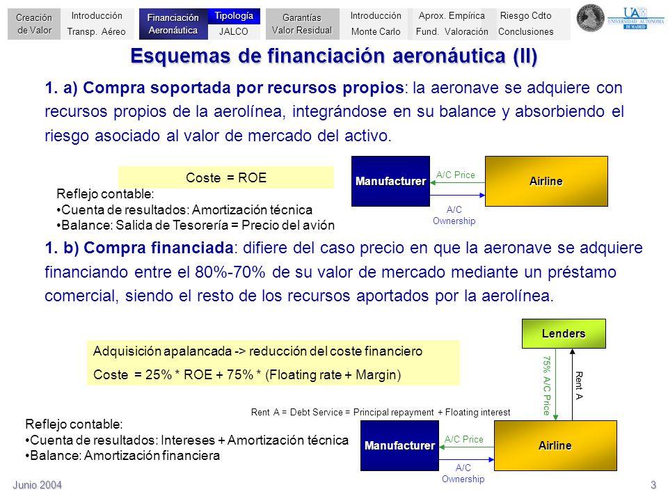Junio 20043 Esquemas de financiación aeronáutica (II) 1. a) Compra soportada por recursos propios: la aeronave se adquiere con recursos propios de la