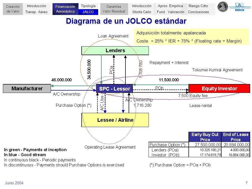 Junio 20047 Diagrama de un JOLCO estándar Adquisición totalmente apalancada Coste = 25% * IER + 75% * (Floating rate + Margin) Riesgo Cdto Conclusione