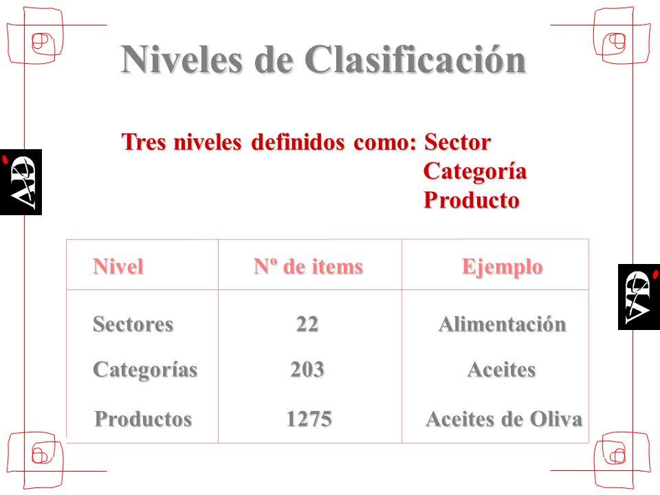 Tres niveles definidos como: Sector Categoría Producto Nivel Nº de items Ejemplo Sectores22Alimentación Categorías203Aceites Productos1275 Aceites de