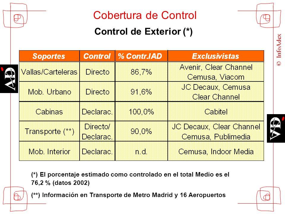 © InfoAdex Cobertura de Control Control de Exterior (*) (*) El porcentaje estimado como controlado en el total Medio es el 76,2 % (datos 2002) (**) In