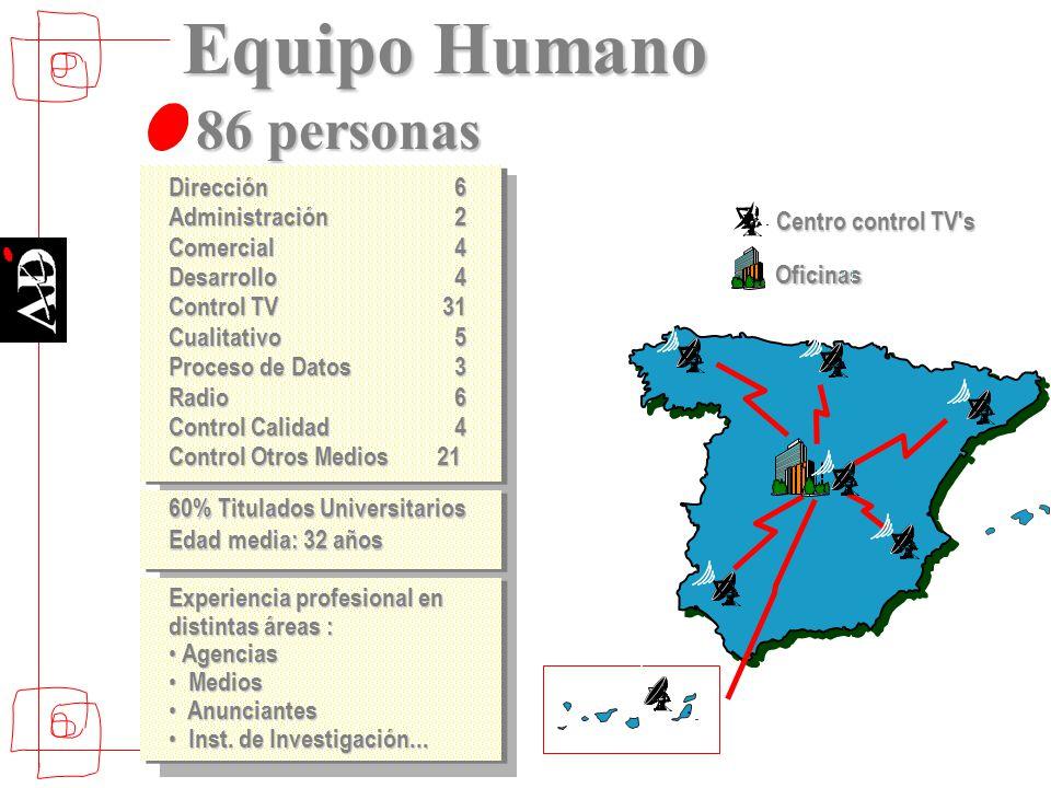 Oficinas Centro control TV's 86 personas Equipo Humano Experiencia profesional en distintas áreas : Agencias Agencias Medios Medios Anunciantes Anunci