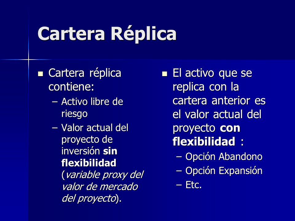 Cartera Réplica Cartera réplica contiene: Cartera réplica contiene: –Activo libre de riesgo –Valor actual del proyecto de inversión sin flexibilidad (