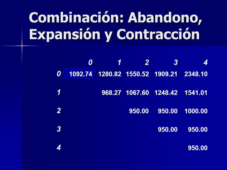 Combinación: Abandono, Expansión y Contracción 01234 0 1092.741280.821550.521909.212348.10 1 968.271067.601248.421541.01 2 950.00 1000.00 3 950.00 4