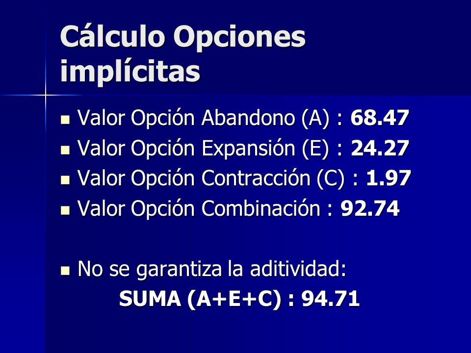 Cálculo Opciones implícitas Valor Opción Abandono (A) : 68.47 Valor Opción Abandono (A) : 68.47 Valor Opción Expansión (E) : 24.27 Valor Opción Expans