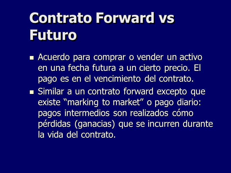 Contrato Forward vs Futuro Acuerdo para comprar o vender un activo en una fecha futura a un cierto precio. El pago es en el vencimiento del contrato.