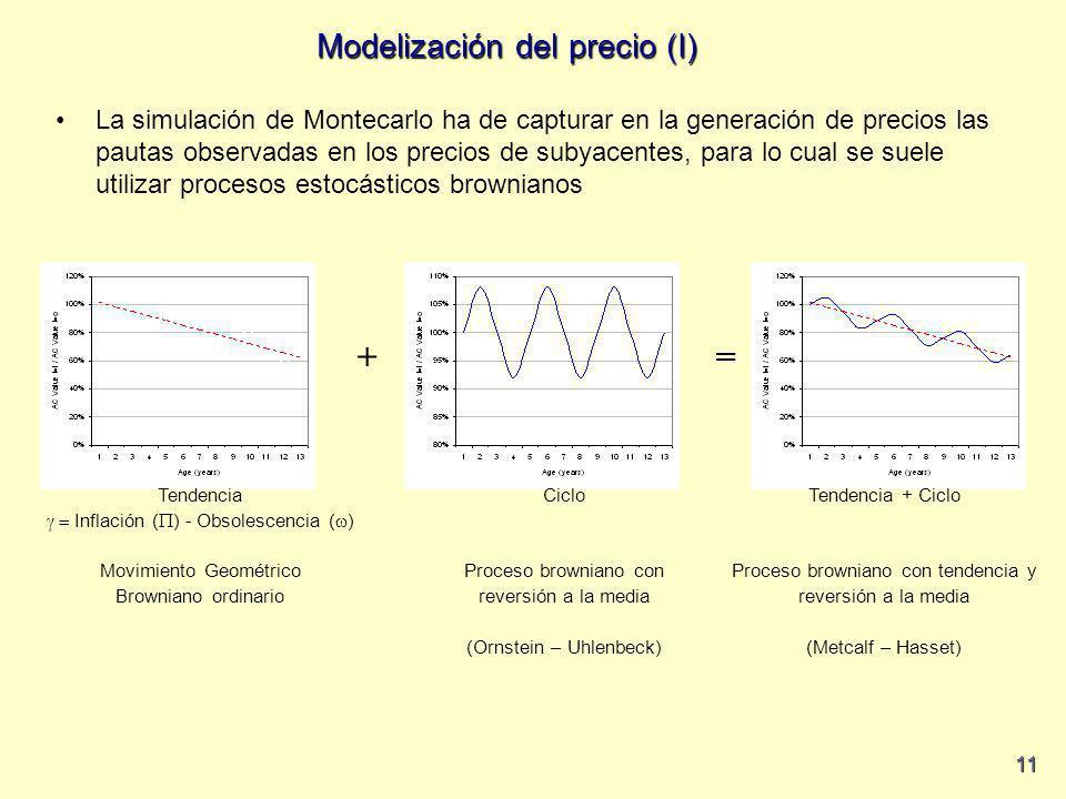 11 += Tendencia Inflación ( ) - Obsolescencia ( ) Movimiento Geométrico Browniano ordinario Ciclo Proceso browniano con reversión a la media (Ornstein