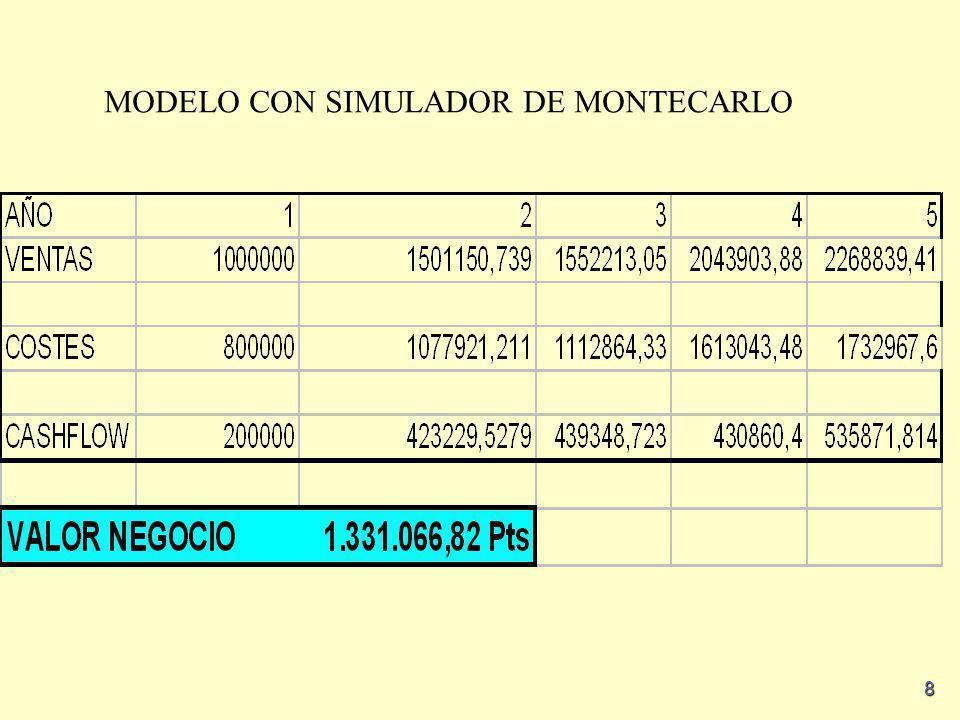 8 MODELO CON SIMULADOR DE MONTECARLO