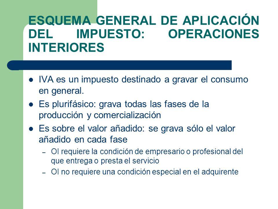 ESQUEMA GENERAL DE APLICACIÓN DEL IMPUESTO: OPERACIONES INTERIORES IVA es un impuesto destinado a gravar el consumo en general. Es plurifásico: grava