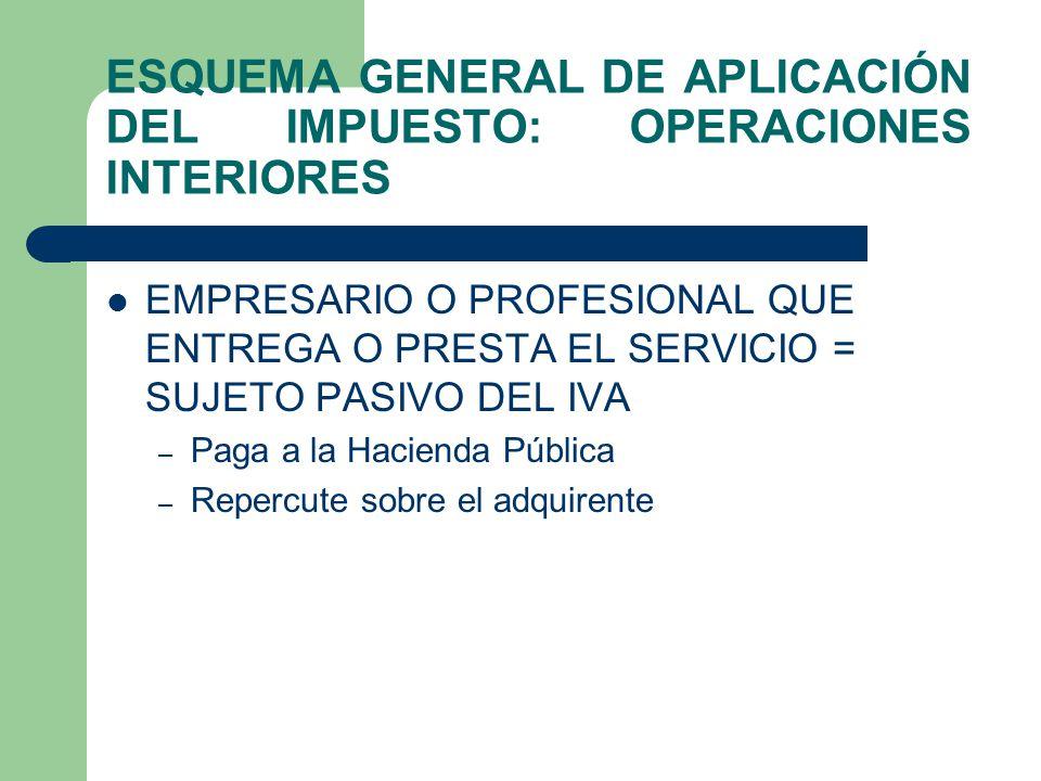 ESQUEMA GENERAL DE APLICACIÓN DEL IMPUESTO: OPERACIONES INTERIORES REQUISITOS QUE HAN DE CONCURRIR PARA LA TRIBUTACIÓN POR OPERACIÓN INTERIOR: – Debe realizarse una entrega de bienes o una prestación de servicios – En el ámbito espacial del impuesto: territorio español.