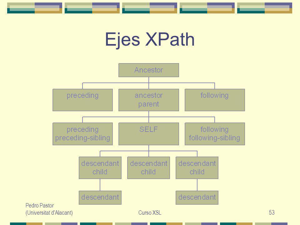 Pedro Pastor (Universitat d Alacant)Curso XSL53 Ejes XPath