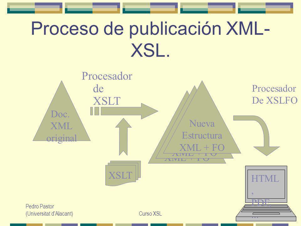 Pedro Pastor (Universitat d Alacant)Curso XSL47 Variables y función document() Muy Importante: Una vez instanciadas NUNCA pueden cambiar de valor !!.