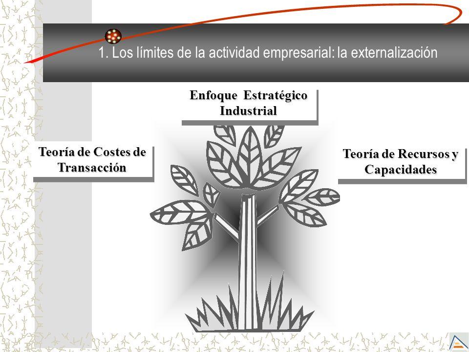 1. Los límites de la actividad empresarial: la externalización Teoría de Costes de Transacción Enfoque Estratégico Industrial Teoría de Recursos y Cap