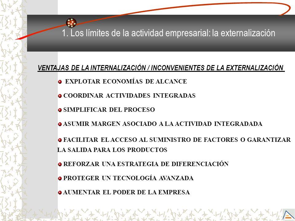1. Los límites de la actividad empresarial: la externalización EXPLOTAR ECONOMÍAS DE ALCANCE COORDINAR ACTIVIDADES INTEGRADAS SIMPLIFICAR DEL PROCESO