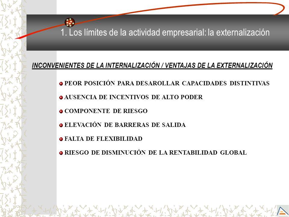 1. Los límites de la actividad empresarial: la externalización INCONVENIENTES DE LA INTERNALIZACIÓN / VENTAJAS DE LA EXTERNALIZACIÓN PEOR POSICIÓN PAR