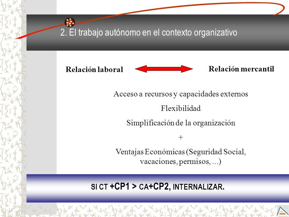 2. El trabajo autónomo en el contexto organizativo Relación laboral Relación mercantil Acceso a recursos y capacidades externos Flexibilidad Simplific