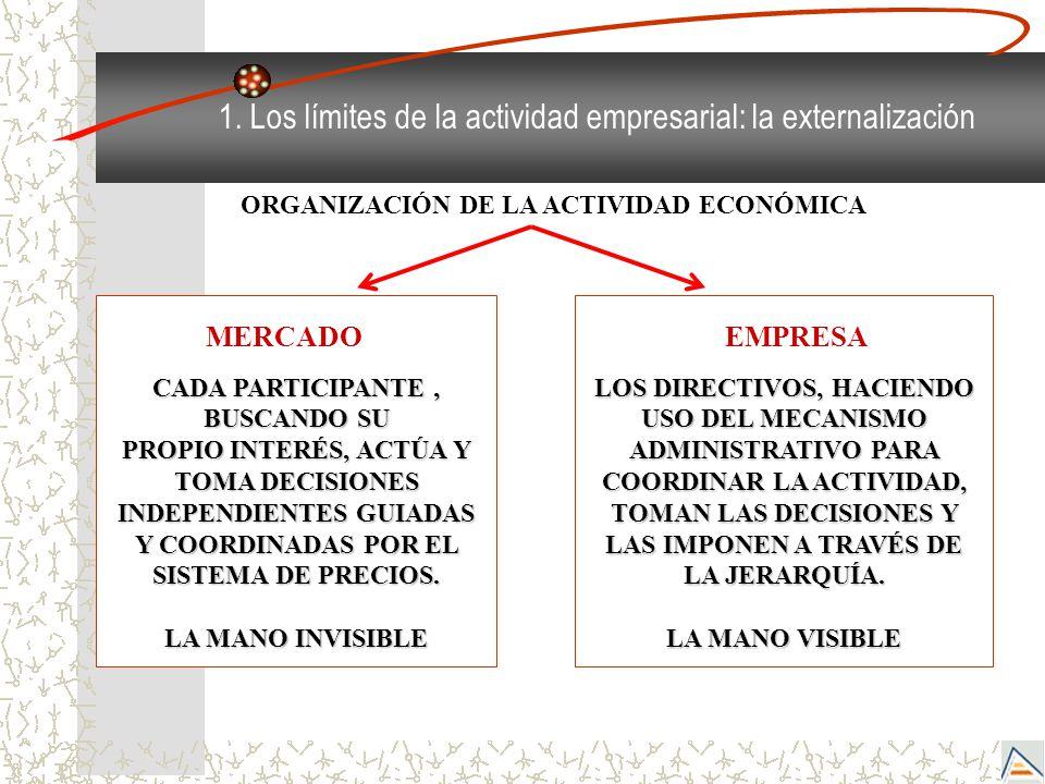 ORGANIZACIÓN DE LA ACTIVIDAD ECONÓMICA CADA PARTICIPANTE, BUSCANDO SU PROPIO INTERÉS, ACTÚA Y TOMA DECISIONES INDEPENDIENTES GUIADAS Y COORDINADAS POR