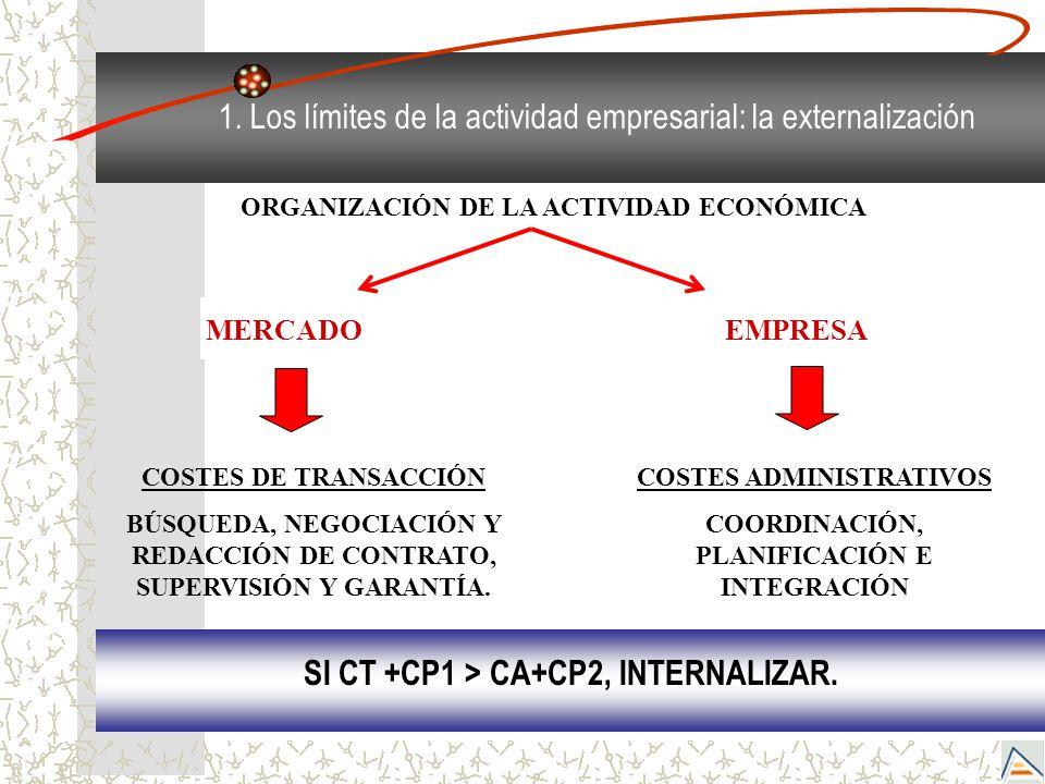 ORGANIZACIÓN DE LA ACTIVIDAD ECONÓMICA MERCADOEMPRESA COSTES DE TRANSACCIÓN BÚSQUEDA, NEGOCIACIÓN Y REDACCIÓN DE CONTRATO, SUPERVISIÓN Y GARANTÍA. COS