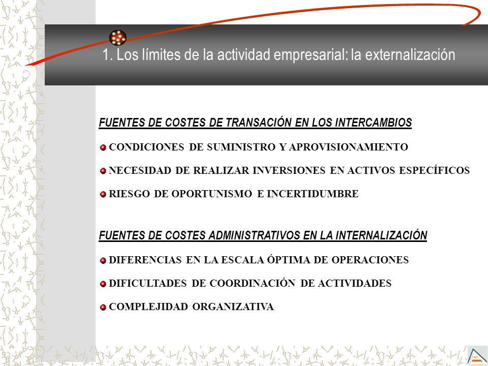 FUENTES DE COSTES DE TRANSACIÓN EN LOS INTERCAMBIOS CONDICIONES DE SUMINISTRO Y APROVISIONAMIENTO NECESIDAD DE REALIZAR INVERSIONES EN ACTIVOS ESPECÍF