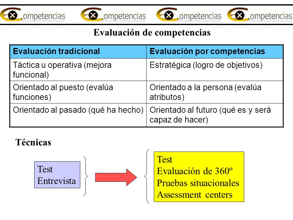 Evaluación de competencias Evaluación tradicionalEvaluación por competencias Táctica u operativa (mejora funcional) Estratégica (logro de objetivos) O