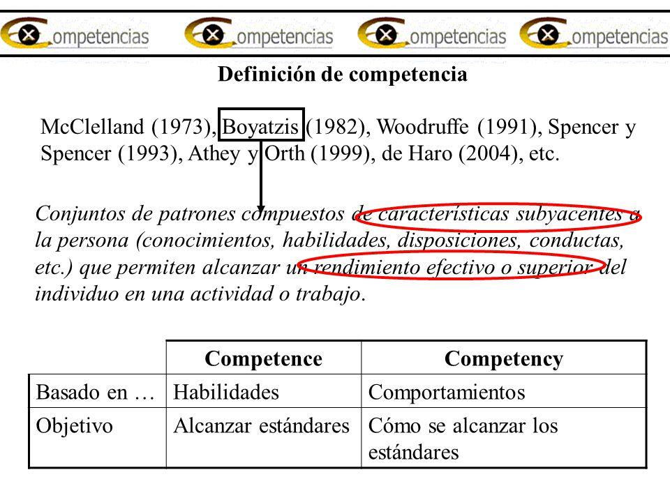 Definición de competencia McClelland (1973), Boyatzis (1982), Woodruffe (1991), Spencer y Spencer (1993), Athey y Orth (1999), de Haro (2004), etc. Co